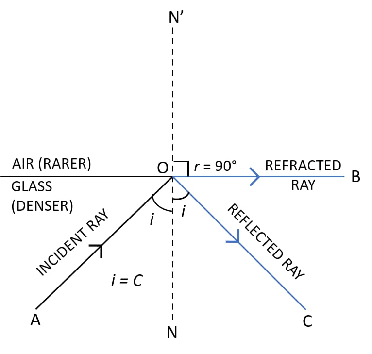Explain the term critical angle with the aid of a labelled diagram. Refraction of light at plane surfaces, Concise Physics Class 10 Solutions.