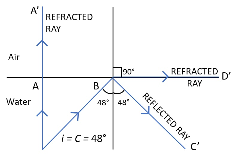 Completed ray diagram with refracted rays labelled for two rays A and B travelling from water to air with conditions when the ray will suffer total internal reflection. Refraction of light at plane surfaces, Concise Physics Class 10 Solutions.
