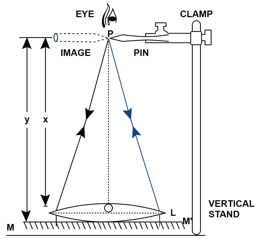 Describe how you would determine the focal length of a converging lens, using a plane mirror and one pin. Draw a ray diagram to illustrate your answer. Refraction through a lens, Concise Physics Class 10 Solutions.