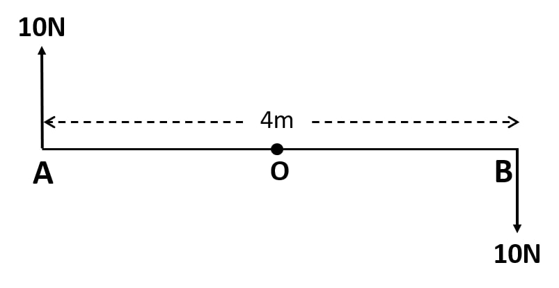 Two forces each of magnitude 10N act vertically upwards and downwards respectively at the two ends A and B of a uniform rod of length 4m which is pivoted at its mid-point O as shown. Determine the magnitude of resultant moment of forces  about the pivot O. Force, Concise Physics Class 10 Solutions.