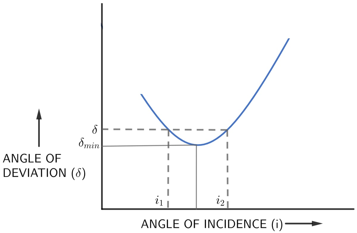 How does the angle of deviation produced by a prism change with increase in the angle of incidence. Draw a curve showing the variation in the angle of deviation with the angle of incidence at a prism surface. Refraction of light at plane surfaces, Concise Physics Class 10 Solutions.