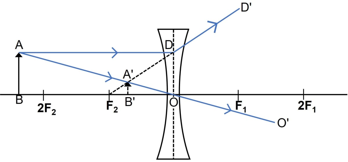 Show by a ray diagram that a diverging lens cannot form a real image of an object placed anywhere on its principal axis. Refraction through a lens, Concise Physics Class 10 Solutions.