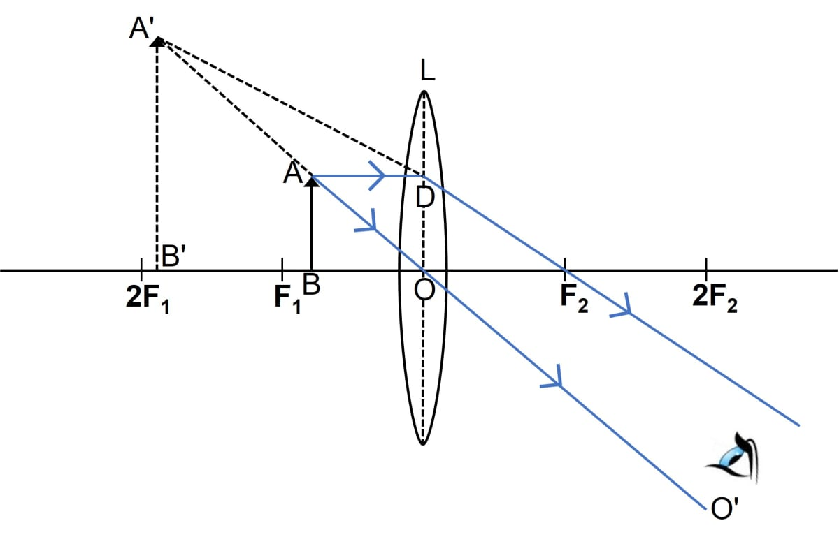 A lens forms an erect, magnified and virtual image of an object. Name the kind of lens. Where is the object placed in relation to the lens? Draw a ray diagram to show the formation of image. Name the device which uses this principle. Refraction through a lens, Concise Physics Class 10 Solutions.