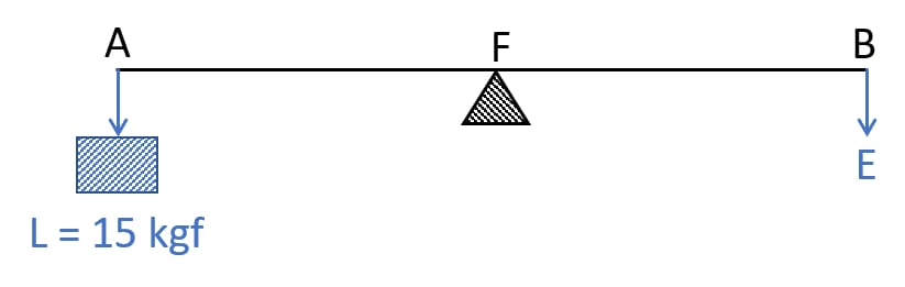 The diagram shows a lever in use. To which class of lever does it belong? If AB =1 m, AF= 0.4 m, find its mechanical advantage. Calculate the value of E. Machines, Concise Physics Class 10 Solutions.
