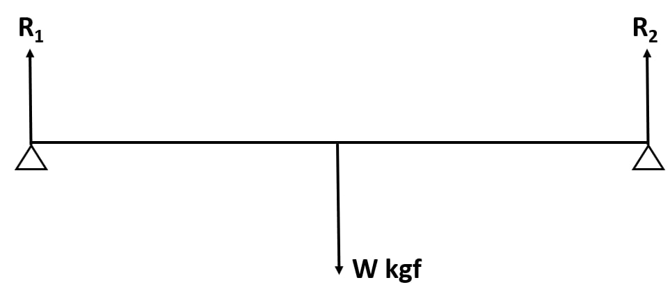 In figure below, a uniform bar of length l m is supported at its ends and loaded by a weight W kgf at its middle. In equilibrium, find the reactions R1 and R2 at the ends. Force, Concise Physics Class 10 Solutions.