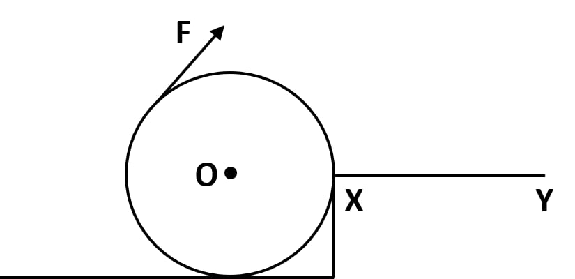 Point of application and direction of force on a heavy roller, with its axle at O, which is to be raised on a pavement XY. Force, Concise Physics Class 10 Solutions.