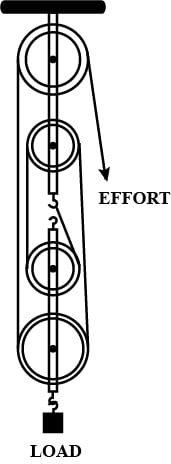 Draw a string around the pulleys. Also show the point of application and direction in which the effort E is applied. Machines, Concise Physics Class 10 Solutions.