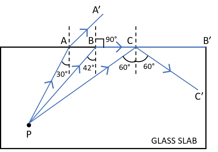 The refractive index of glass is 1.5. From a point P inside a glass slab, draw rays PA, PB and PC incident on the glass-air surface at an angle of 30°, 42° and 60° respectively. In the diagram show the approximate direction of these rays as they emerge out of the slab. What is the angle of refraction for the ray PB? Refraction of light at plane surfaces, Concise Physics Class 10 Solutions.