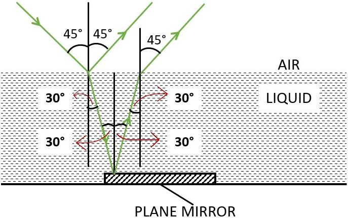 A ray of green light enters a liquid from air, as shown in the figure. The angle 1 is 45° and angle 2 is 30°. Find the refractive index of liquid. Show in the diagram the path of the ray after it strikes the mirror and re-enters in air. Mark in the diagram the angles wherever necessary. Redraw the diagram if plane mirror becomes normal to the refracted ray inside the liquid. State the principle used. Refraction of light at plane surfaces, Concise Physics Class 10 Solutions.