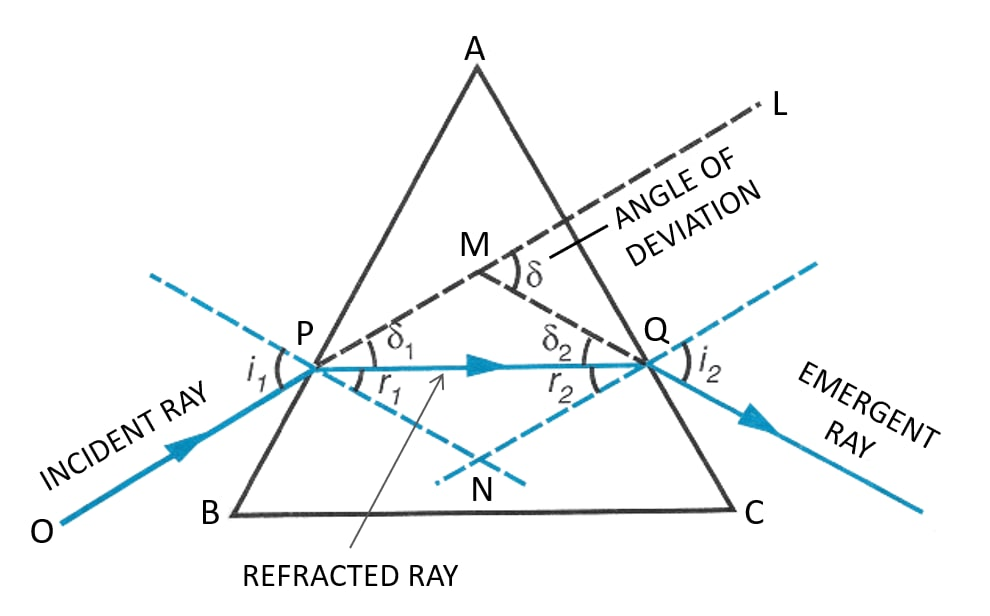 The diagrams (a) and (b) show the refraction of a ray of light of single colour through a prism and a parallel sided glass slab, respectively. In each diagram, label the incident, refracted, emergent rays and the angle of deviation. In what way the direction of emergent ray in the two cases differ with respect to the incident ray? Explain your answer. Refraction of light at plane surfaces, Concise Physics Class 10 Solutions.
