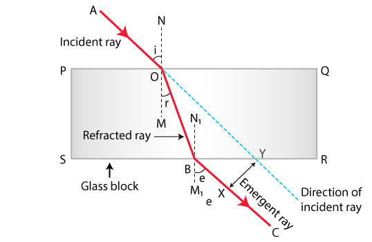 Draw a ray diagram showing the lateral displacement of a ray of light when it passes through a parallel-sided glass slab. Refraction of light at plane surfaces, Concise Physics Class 10 Solutions.