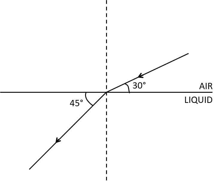 The diagram shows the refraction of a ray of light from air to a liquid. Write the values of angle of incidence, angle of refraction. Use Snell's law to find refractive index of liquid with respect to air. Refraction of light at plane surfaces, Concise Physics Class 10 Solutions.