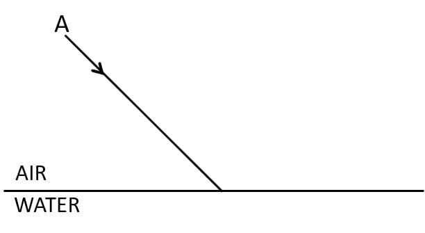 In the figure below, a ray of light A incident from air suffers partial reflection and refraction at the boundary of water. Complete diagram showing reflected ray B and refracted ray C. How are the angles of incidence i and refraction r related? Refraction of light at plane surfaces, Concise Physics Class 10 Solutions.