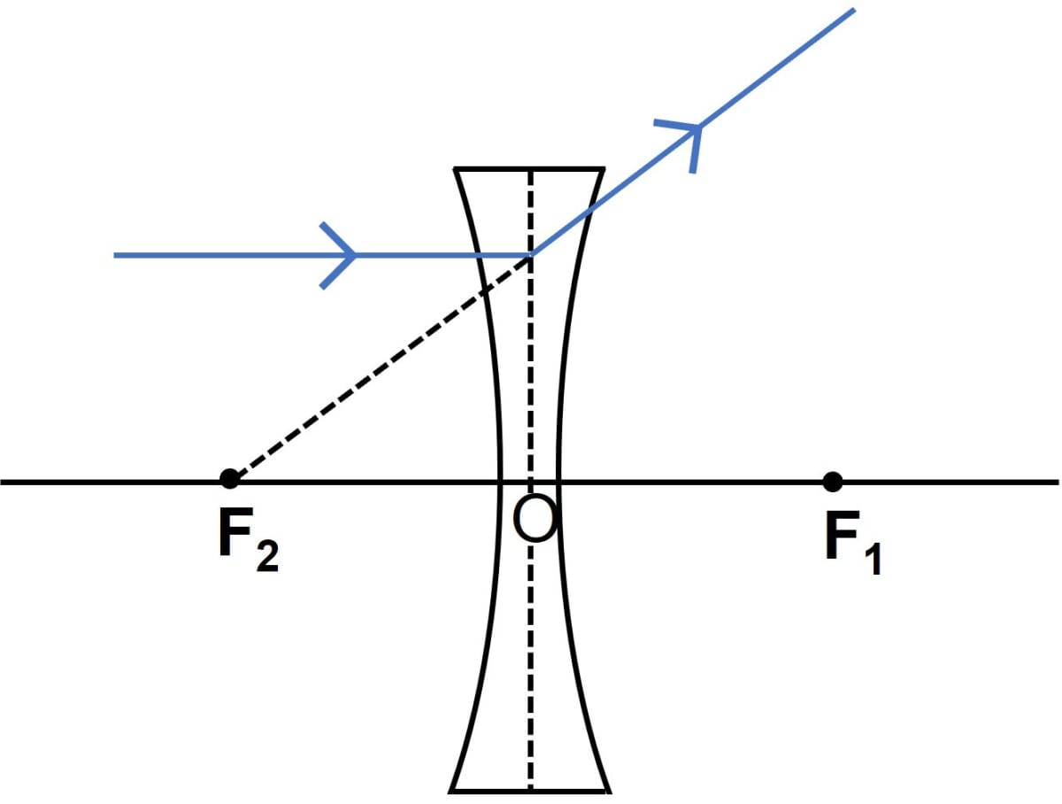 What are the three principal rays that are drawn to construct the ray diagram for the image formed by a lens? Draw diagrams to support your answer. Refraction through a lens, Concise Physics Class 10 Solutions.