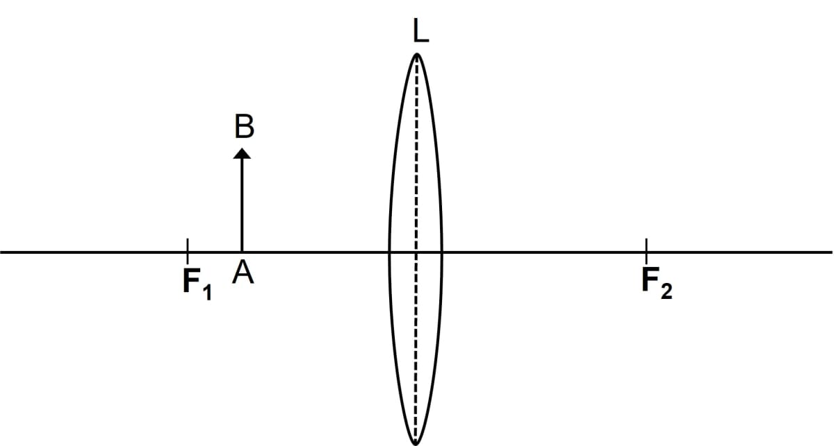 The diagram in figure shows an object AB and a converging lens L with foci F1 and F2. Draw two rays from the object AB and complete the diagram to locate the position of the image CD. Also mark on the diagram the position of eye from where the image can be viewed. State three characteristics of the image in relation to the object. Refraction through a lens, Concise Physics Class 10 Solutions.