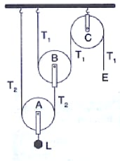 Name the pulleys A, B and C. Mark the direction of load (L), effort (E) and tension T1 and T2. Calculate the mechanical advantage and velocity ratio. Machines, Concise Physics Class 10 Solutions.