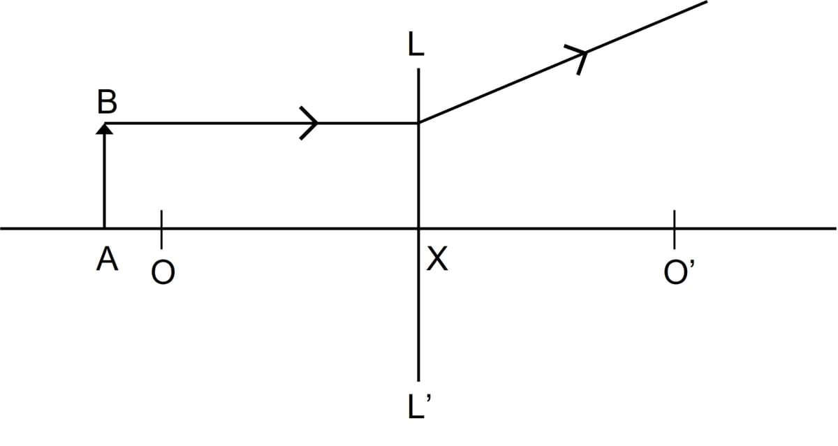 Study the diagram below. Name the lens LL'. What are the points O and O' called? Complete the diagram to form the image of the object AB. State three characteristics of the image. Refraction through a lens, Concise Physics Class 10 Solutions.