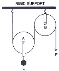 Name the pulleys A and B. What is the purpose of the pulley B?  Mark the direction of tension. Machines, Concise Physics Class 10 Solutions.