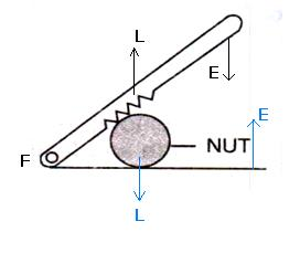 Illustrate the position of fulcrum, load and effort in a nutcracker. Machines, Concise Physics Class 10 Solutions.