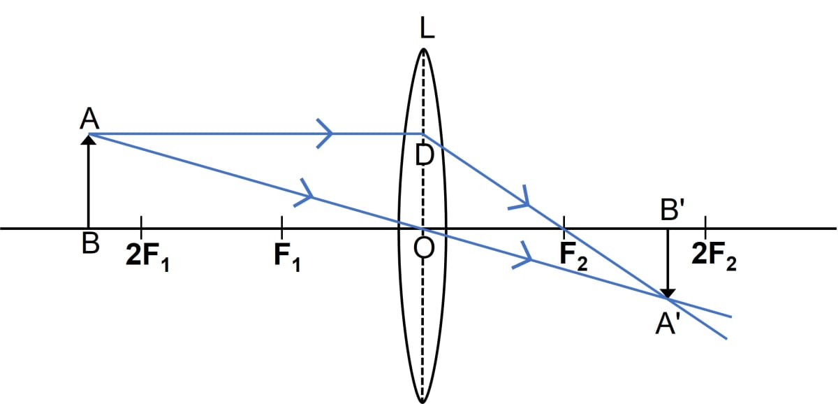 Classify as real or virtual, the image of a candle flame formed on a screen by a convex lens. Draw a ray diagram to illustrate how an image is formed. Refraction through a lens, Concise Physics Class 10 Solutions.