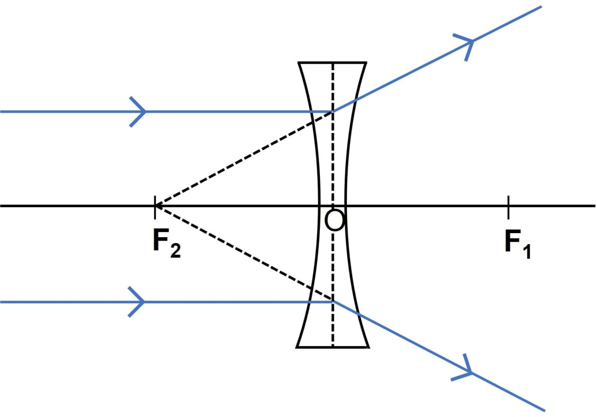 State the changes in the position, size and nature of the image when the object is brought from infinity up to the convex lens. Illustrate your answer by drawing the ray diagrams. Refraction through a lens, Concise Physics Class 10 Solutions.