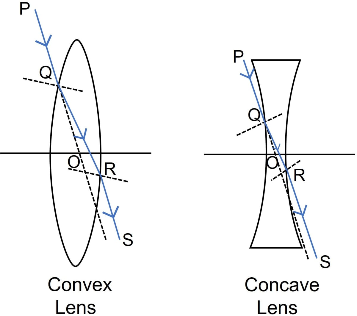 Explain the optical centre of a lens with the help of proper diagram(s). Refraction through a lens, Concise Physics Class 10 Solutions.