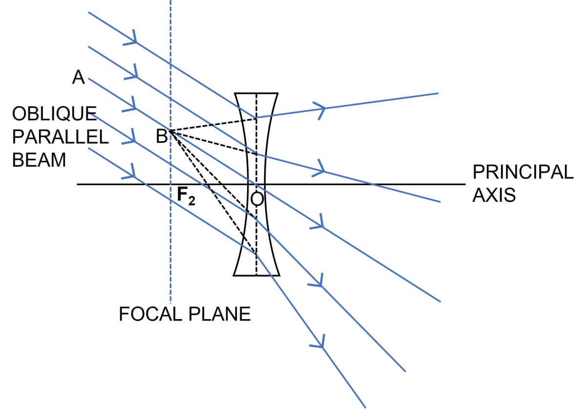 A parallel oblique beam of light falls on a concave lens. Draw a diagram to show the refraction of light through the lens. Refraction through a lens, Concise Physics Class 10 Solutions.