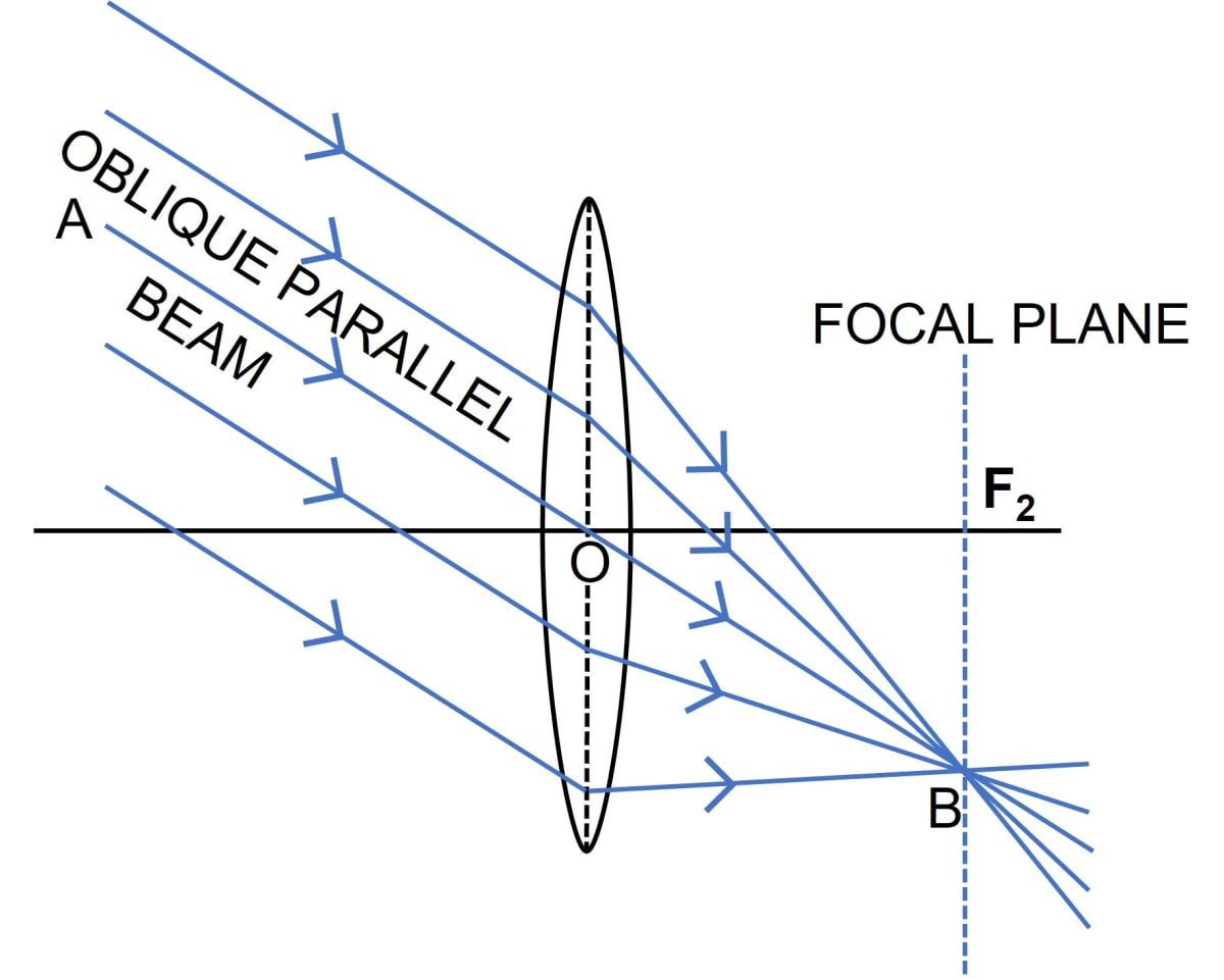 A parallel oblique beam of light falls on a convex lens. Draw a diagram to show the refraction of light through the lens. Refraction through a lens, Concise Physics Class 10 Solutions.
