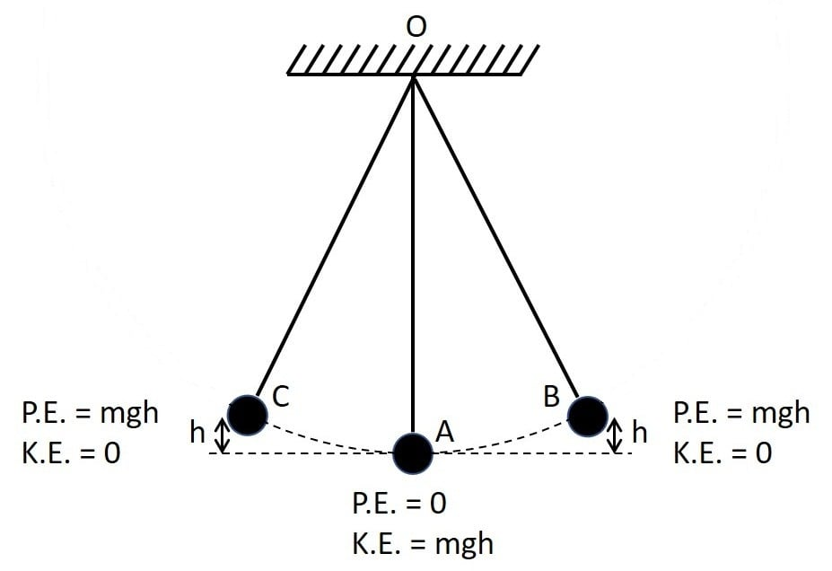 A pendulum is oscillating on either side of its rest position. Explain the energy changes in oscillating pendulum. How does mechanical energy remain constant in oscillating pendulum? Work, Energy, Power Concise Physics Class 10 Solutions.