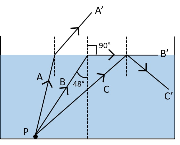 Figure shows a point source P inside a water container. Three rays A, B and C starting from the source P are shown up to the water surface. Show in the diagram, the path of these rays after striking the water surface. The critical angle for water-air surface is 48°. Name the phenomenon which the rays A, B and C exhibit. Refraction of light at plane surfaces, Concise Physics Class 10 Solutions.