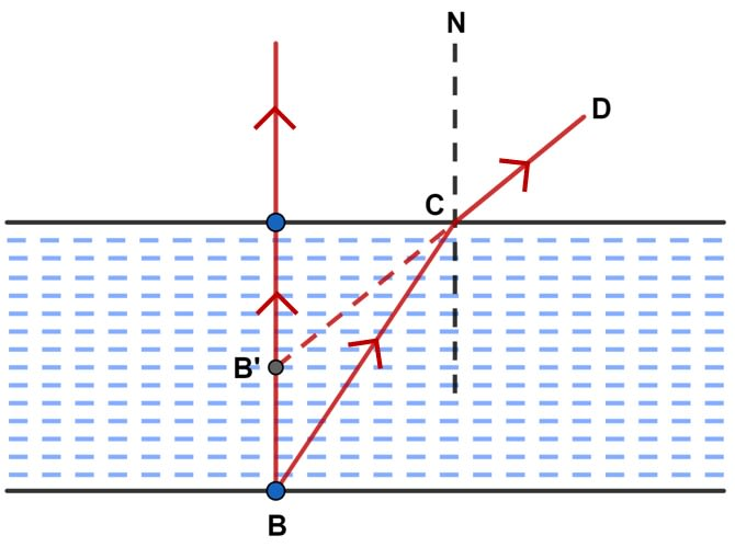 Water in a pond appears to be only three-quarters of its actual depth. What property of light is responsible for this observation? Illustrate your answer with the help of a ray diagram. Refraction of light at plane surfaces, Concise Physics Class 10 Solutions.
