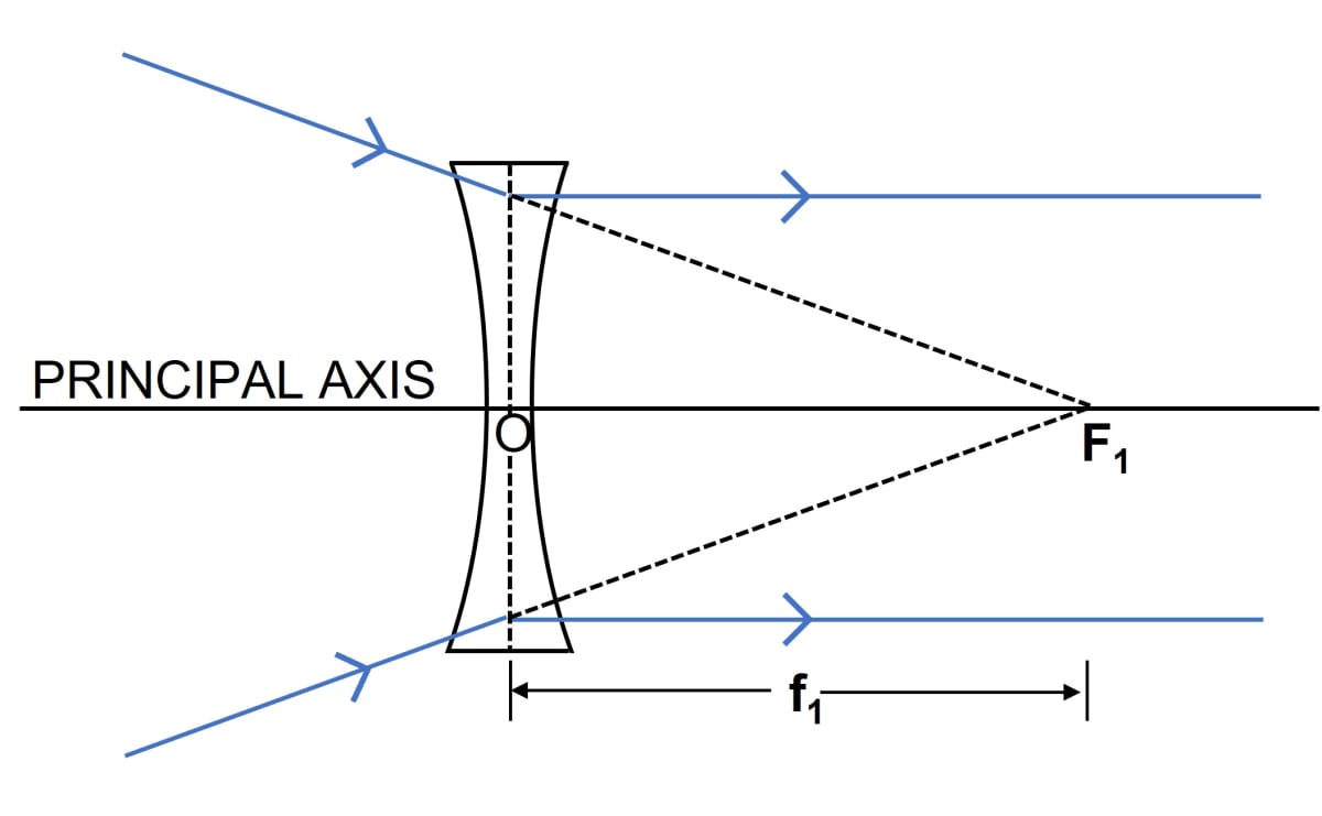 Define the term principal foci of a concave lens and show them with the help of proper diagrams. Refraction through a lens, Concise Physics Class 10 Solutions.