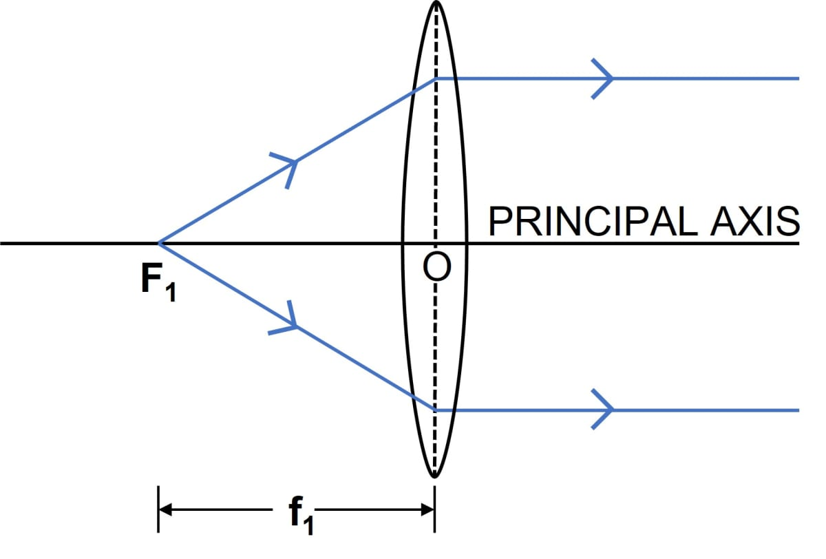 Define the term principal foci of a convex lens and illustrate your answer with the aid of proper diagrams. Refraction through a lens, Concise Physics Class 10 Solutions.