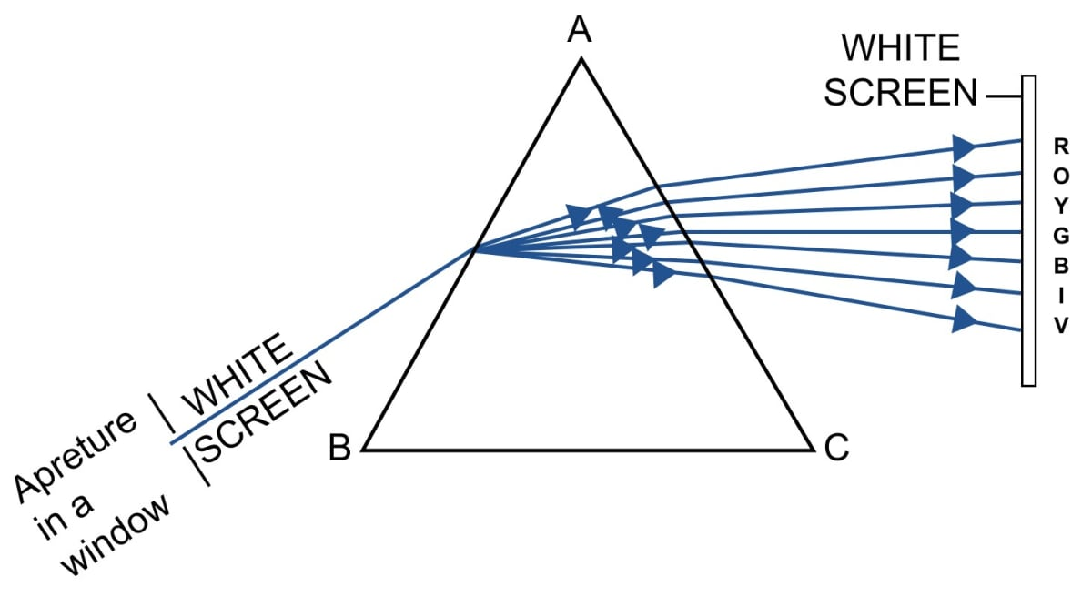 Explain briefly, with the help of a neat labelled diagram, how does white light gets dispersed by a prism. On which surface of the prism, there is both the dispersion and deviation of light, and on which surface of the prism, there is only the deviation of light? Spectrum, Concise Physics Class 10 Solutions.