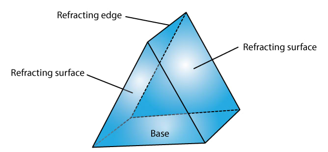 What is a prism? With the help of a diagram of the principal section of a prism, indicate its refracting surfaces, refracting angle and base. Refraction of light at plane surfaces, Concise Physics Class 10 Solutions.