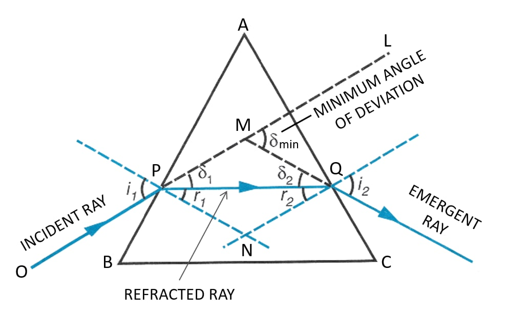 Draw a ray diagram to show the refraction of a monochromatic ray through a prism when it suffers minimum deviation. How is the angle of emergence related to the angle of incidence in this position. Refraction of light at plane surfaces, Concise Physics Class 10 Solutions.