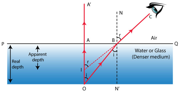 Prove that Refractive index = Real depth / Apparent depth. Refraction of light at plane surfaces, Concise Physics Class 10 Solutions.