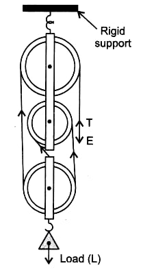 A pulley system has a velocity ratio 3. Draw a diagram showing the point of application and direction of load (L), effort (E) and tension (T). Machines, Concise Physics Class 10 Solutions.