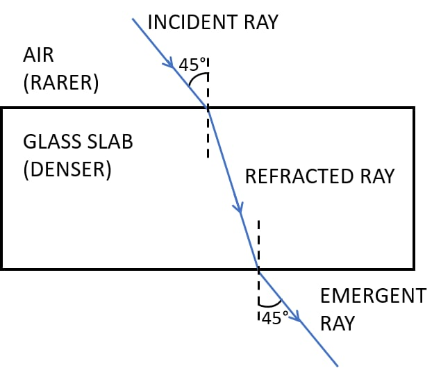 A ray of light strikes the surface at a rectangular glass slab such that the angle of incidence in air is (i) 0°, (ii) 45°. In each case, draw a diagram to show the path taken by the ray as it passes through the glass slab and emerges from it. Refraction of light at plane surfaces, Concise Physics Class 10 Solutions.