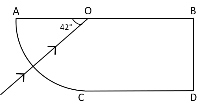 A ray of light enters a glass slab ABDC as shown in figure and strikes at the centre O of the circular part AC of the slab. The critical angle of glass is 42°. Complete the path of the ray till it emerges out from the slab. Mark the angles in the diagram wherever necessary. Refraction of light at plane surfaces, Concise Physics Class 10 Solutions.