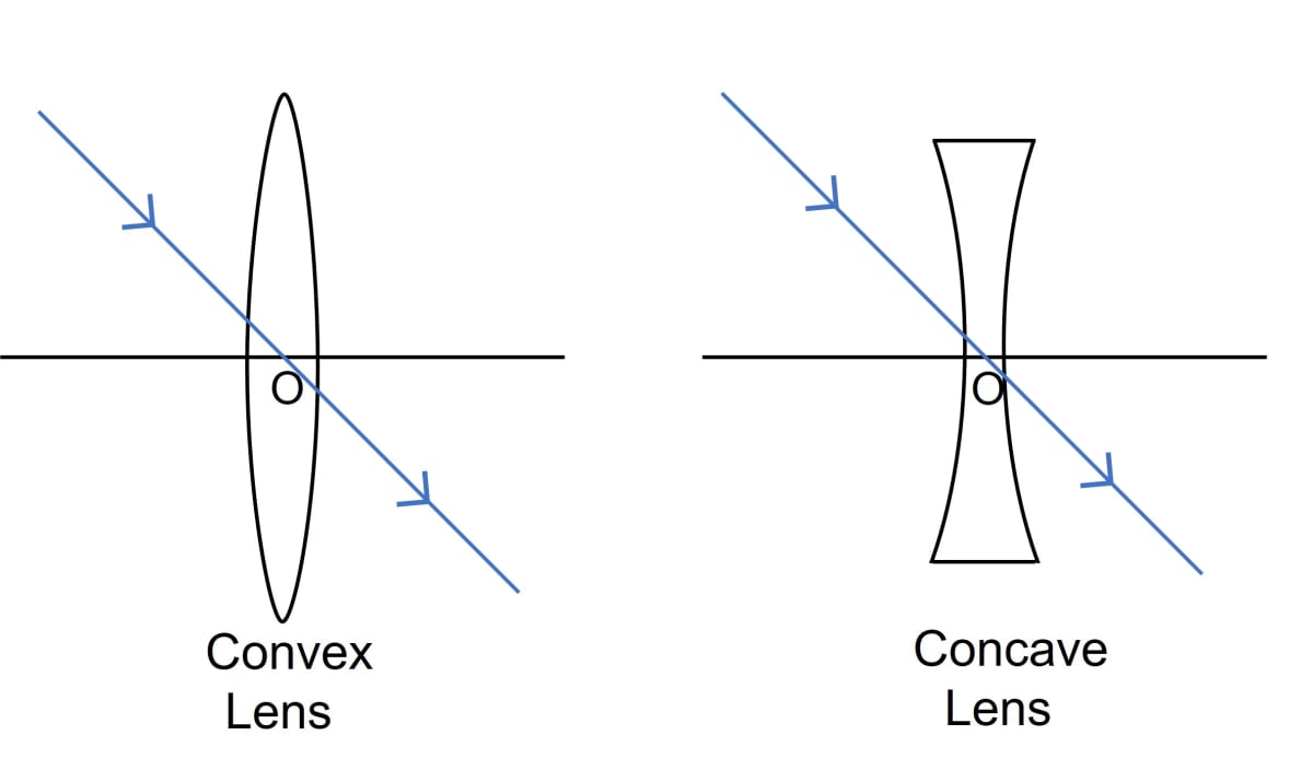 A ray of light incident at a point on the principal axis of a convex lens passes undeviated through the lens. What special name is given to this point on the principal axis? Draw a labelled diagram to support the answer in part a. Refraction through a lens, Concise Physics Class 10 Solutions.