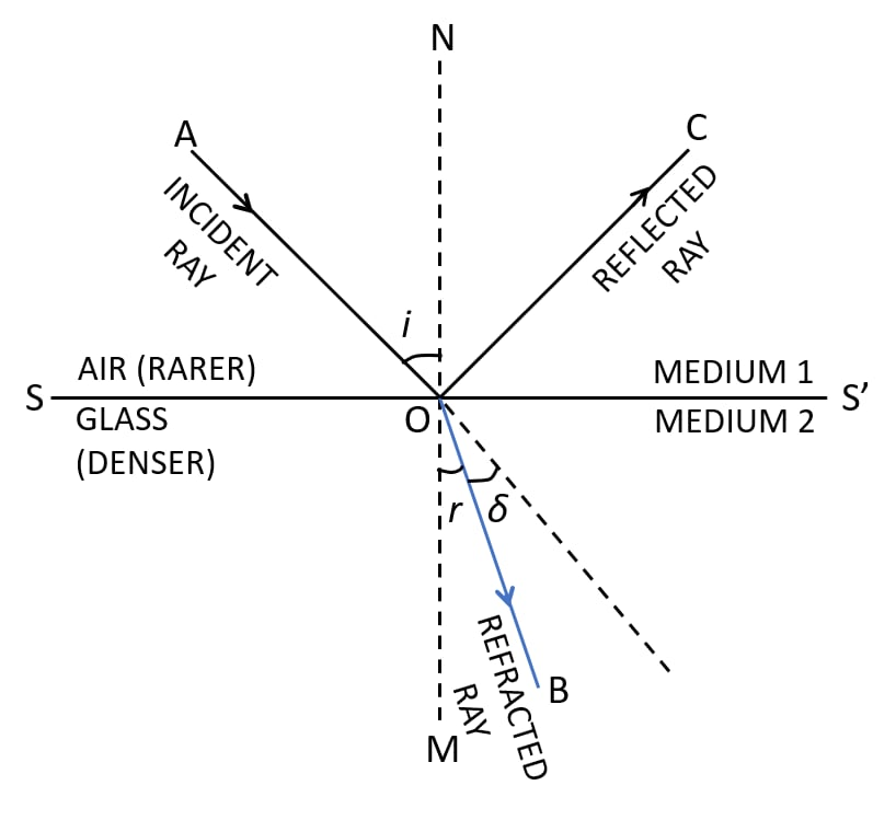 Draw diagram to show the refraction of light from air to glass. Label incident ray, refracted ray, angle of incidence, angle of refraction. Refraction of light at plane surfaces, Concise Physics Class 10 Solutions.