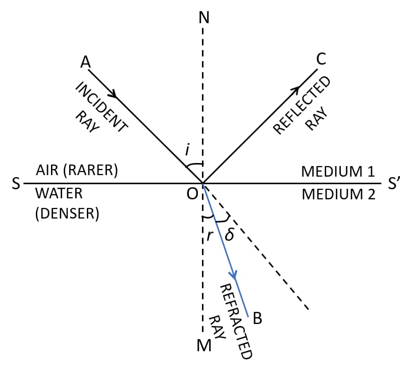 A light ray suffers reflection and refraction at the boundary in passing from air to water. Draw a neat labelled diagram to show it. Refraction of light at plane surfaces, Concise Physics Class 10 Solutions.