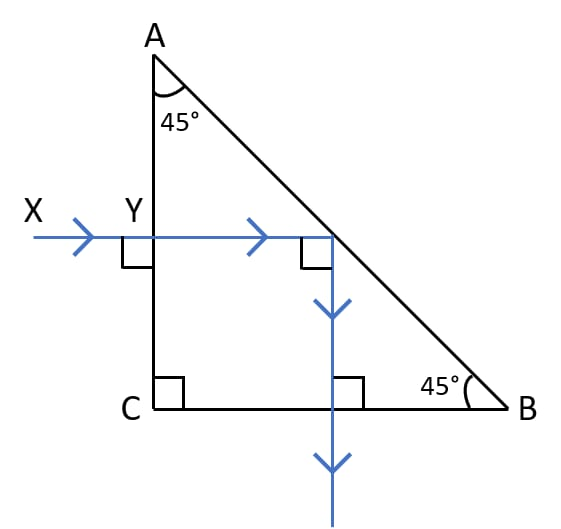 A ray of light XY passes through a right-angled isosceles prism as shown in the diagram. What is the angle through which the incident ray deviates and emerges out of the prism? Name the instrument where this action of prism is put into use. Which prism surface will behave as a mirror? Refraction of light at plane surfaces, Concise Physics Class 10 Solutions.