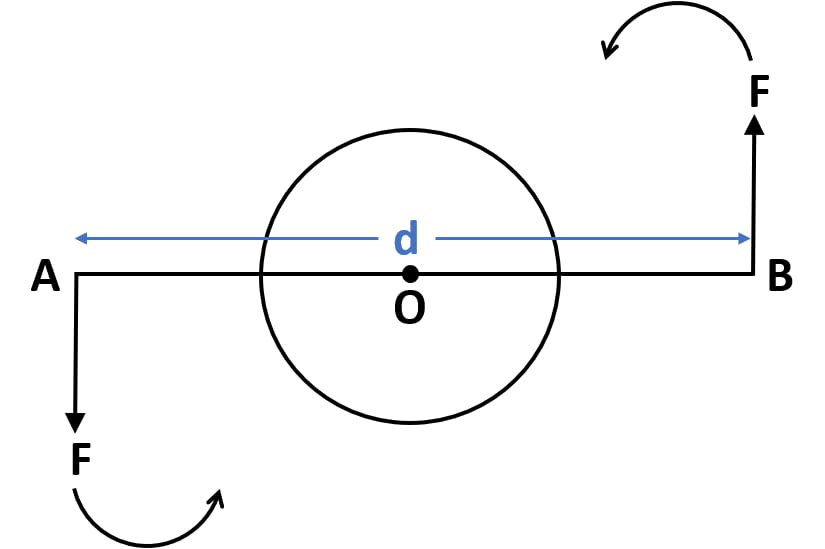 Draw a neat labelled diagram showing direction of two forces acting on body to produce rotation in it. Force, Concise Physics Class 10 Solutions.