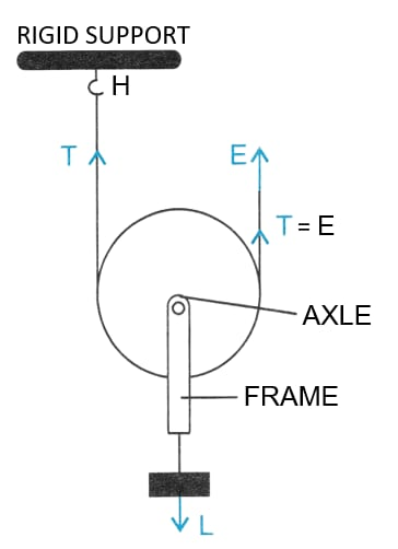 Name the type of single pulley that has an ideal mechanical advantage equal to 2. Draw a labelled diagram of the pulley mentioned by you. Machines, Concise Physics Class 10 Solutions.