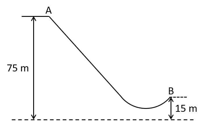 The diagram shows a ski jump. A skier weighing 60kgf stands at A at the top of ski jump. He moves from A and takes off for his jump at B. Calculate the change in the gravitational potential energy of the skier between A and B. Work, Energy, Power Concise Physics Class 10 Solutions.
