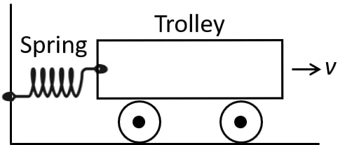 A spring is kept compressed by a small trolley of mass 0.5 kg lying on a smooth horizontal surface as shown. When the trolley is released, it is found to move at a speed of v = 2 m/s. What potential energy did the spring possess when compressed? Work, Energy, Power Concise Physics Class 10 Solutions.