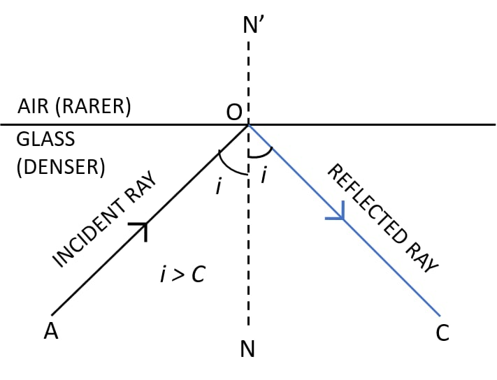 Total Internal Reflection Diagram. Refraction of light at plane surfaces, Concise Physics Class 10 Solutions.