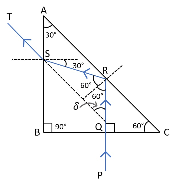 Draw a neat labelled ray diagram to show total internal reflection of a ray of light incident normally on one face of a 30°, 90°, 60° prism. Refraction of light at plane surfaces, Concise Physics Class 10 Solutions.